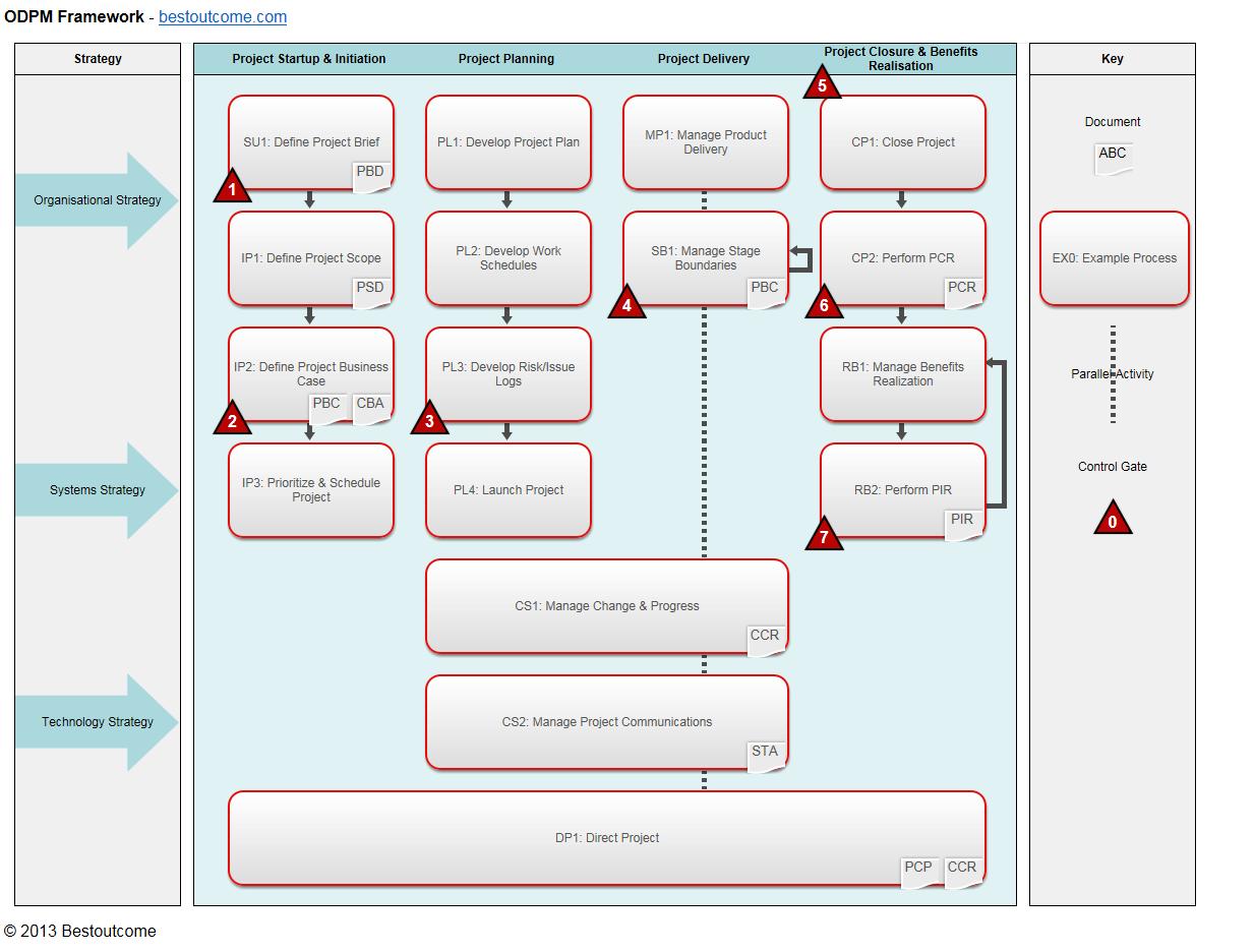 ODPM Framework