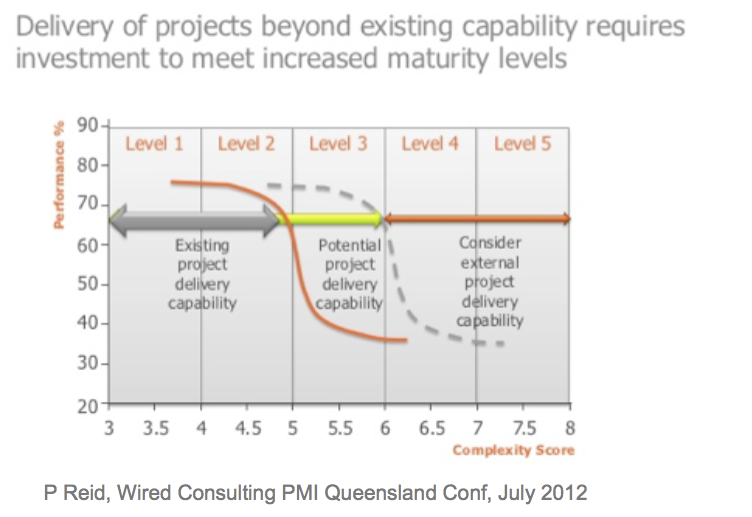 PMO & Project Complexity Vs Performance