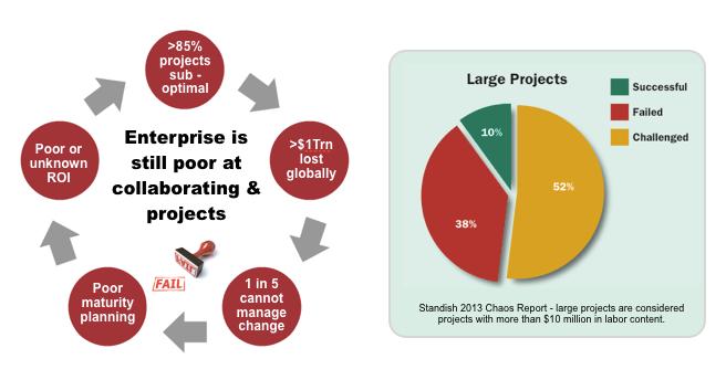 Project failure landscape