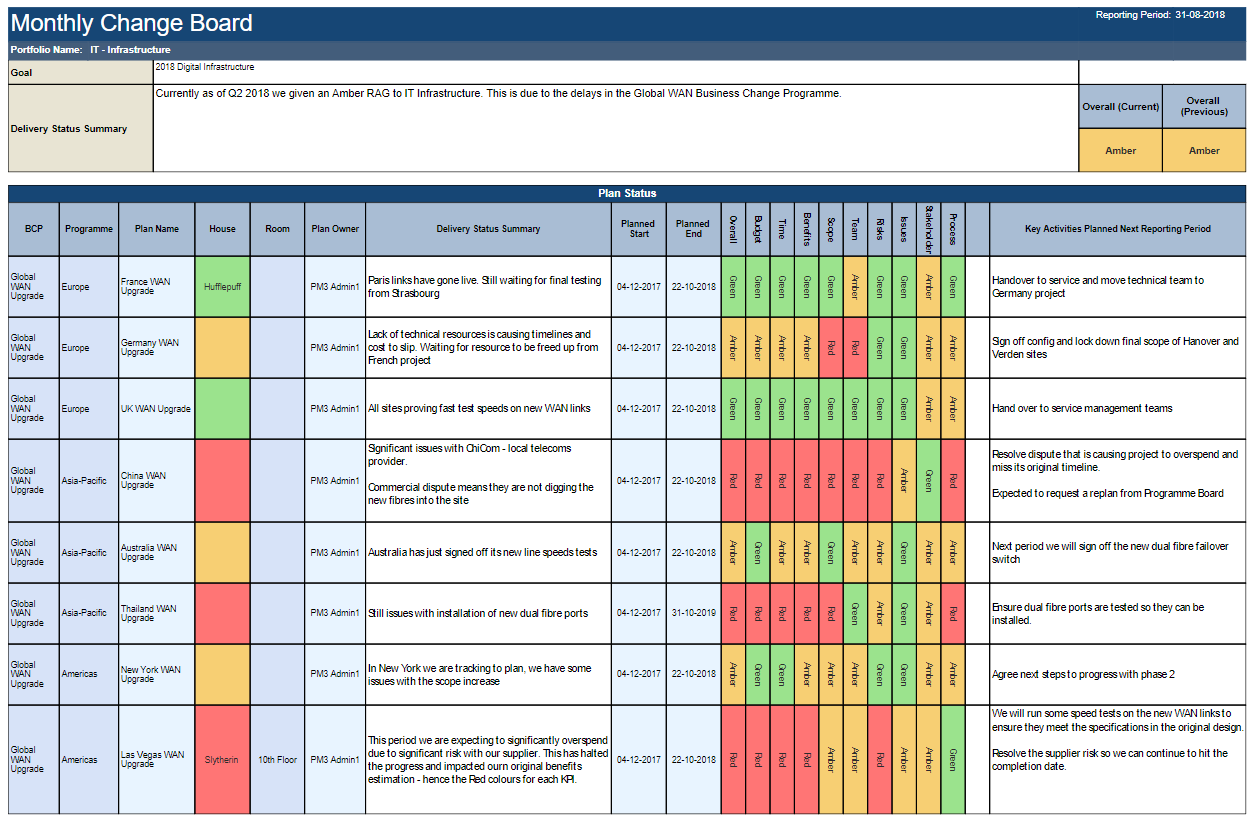 Screenshot of PMO Tool PM3 showing a Portfolio Report Executive Summary