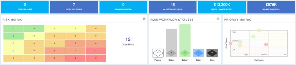 A dashboard screenshot of the PPM/PMO tool PM3