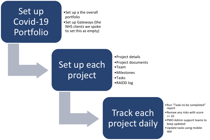 Covid19 Action Planning Process