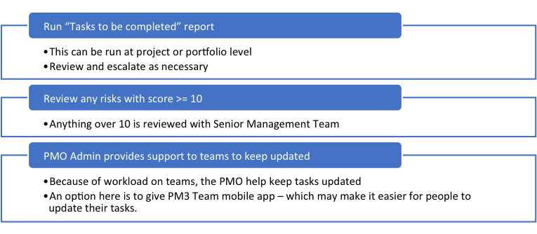 PM3 Reporting Process