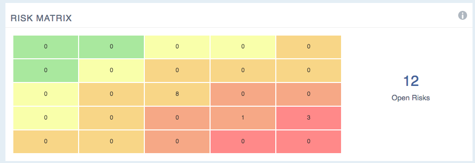 A dashboard screenshot of the Risk Matrix feature in our PPM/PMO tool PM3