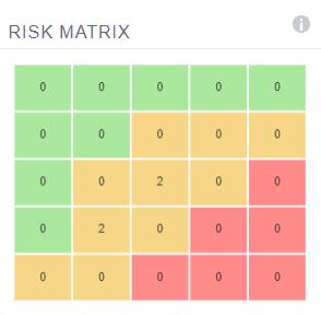 A PM3 Risk Matrix grid
